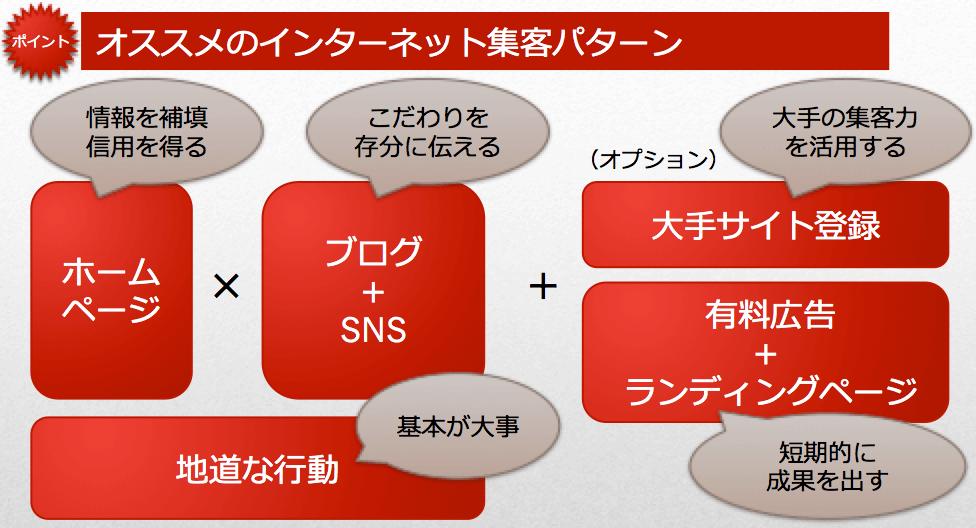 オススメのインターネット集客パターン
