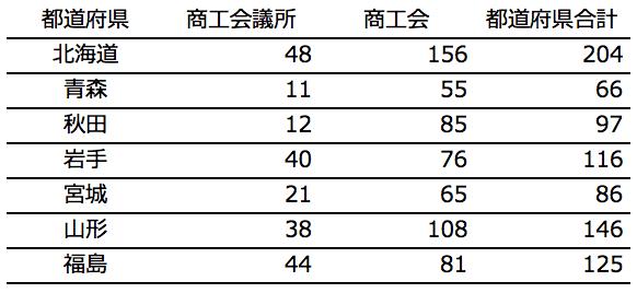 北海道・東北地方の採択件数