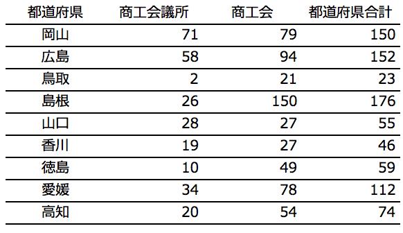 四国・中国地方の採択件数
