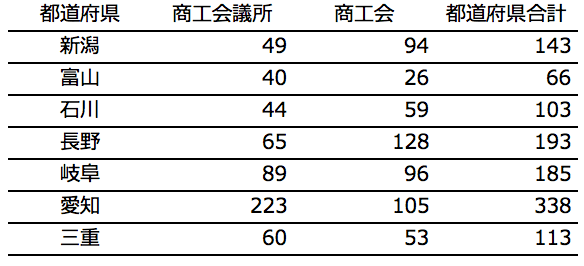 北陸信越・東海地方の採択件数