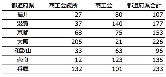 近畿地方の採択件数