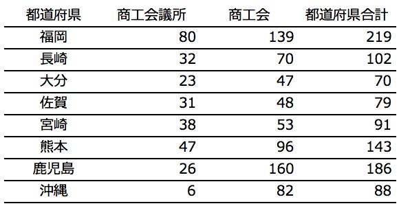 九州地方・沖縄の採択件数