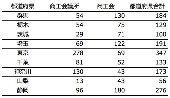 関東地方の採択件数